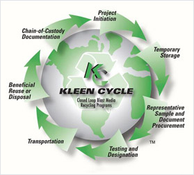 About Industrial Waste Recycling